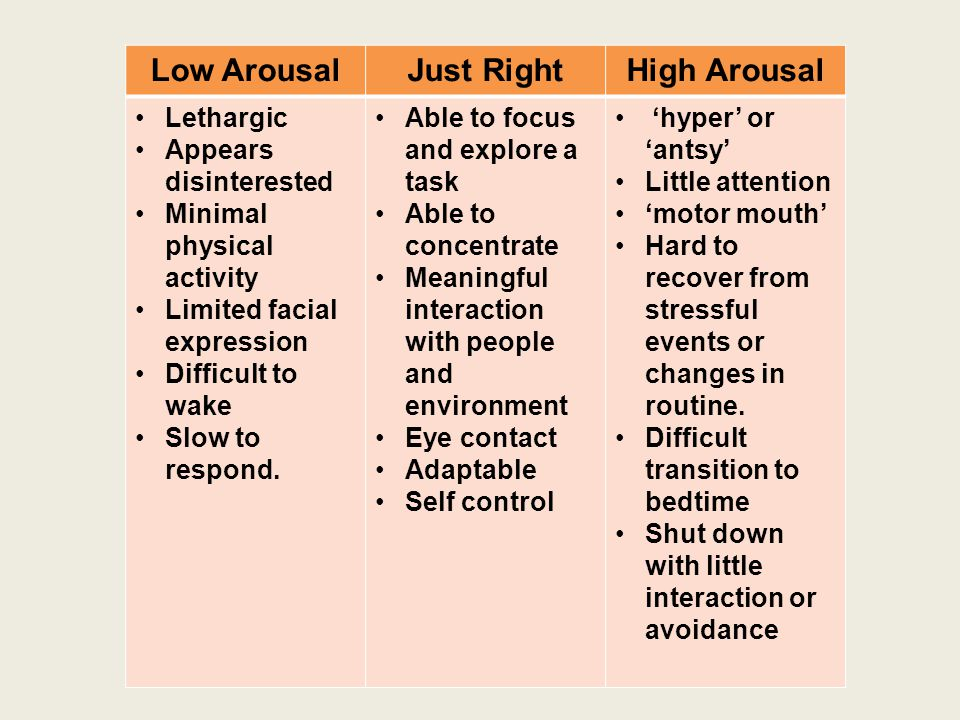 Low Arousal Just Right High Arousal