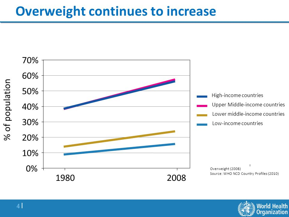 Overweight continues to increase