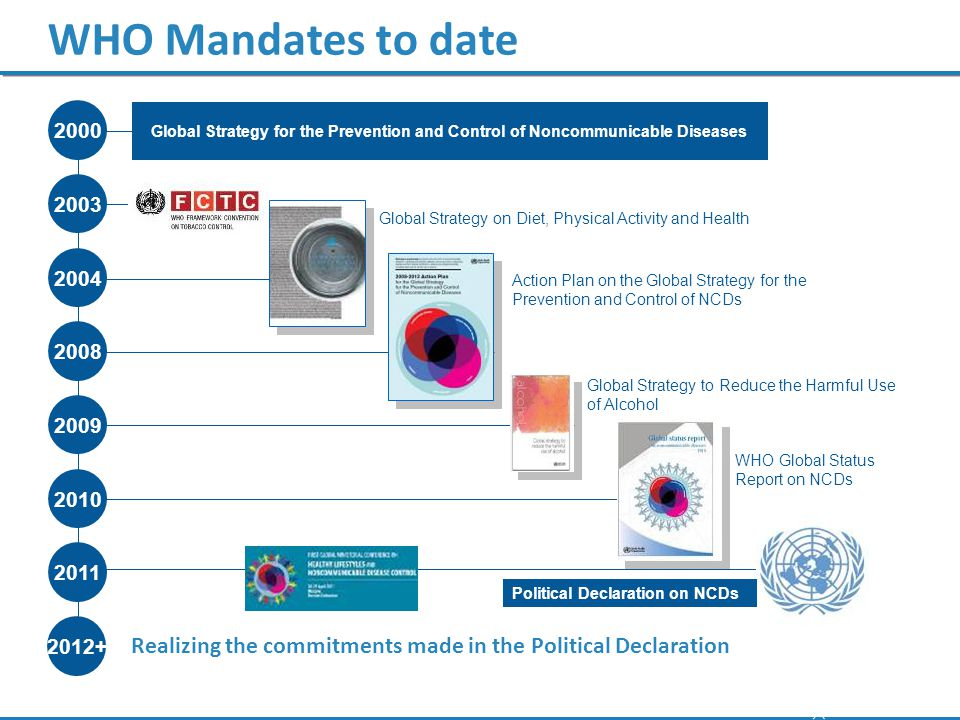 WHO Mandates to date 2000. 2003. 2004. 2008. Global Strategy for the Prevention and Control of Noncommunicable Diseases.