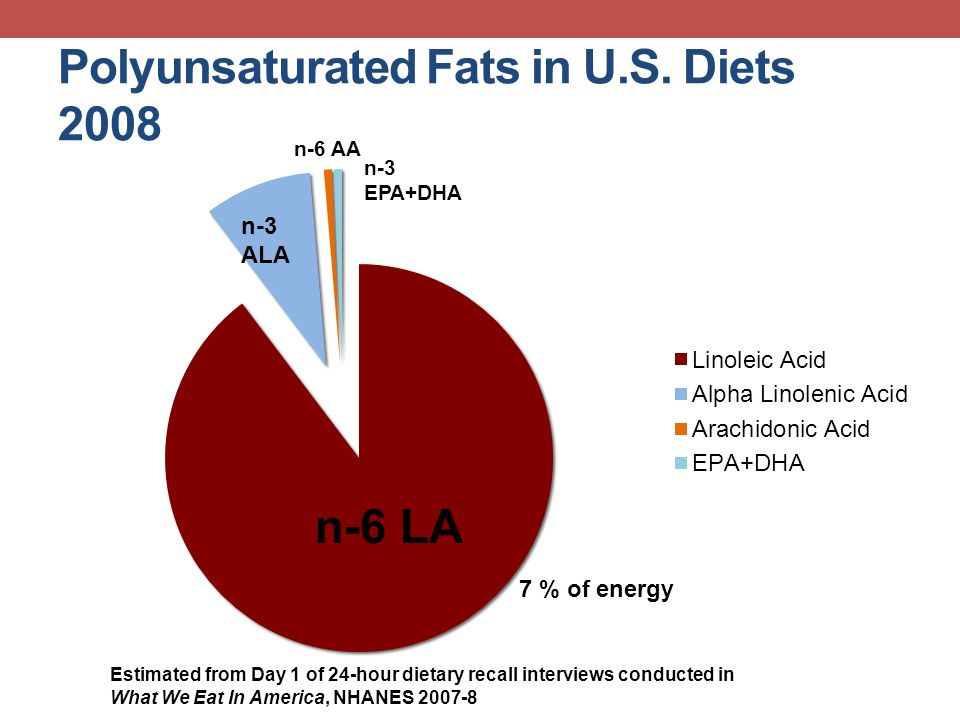Polyunsaturated Fats in U.S. Diets 2008