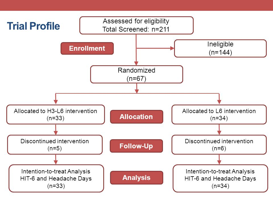 Trial Profile Assessed for eligibility Total Screened: n=211