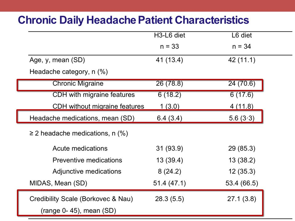 Chronic Daily Headache Patient Characteristics