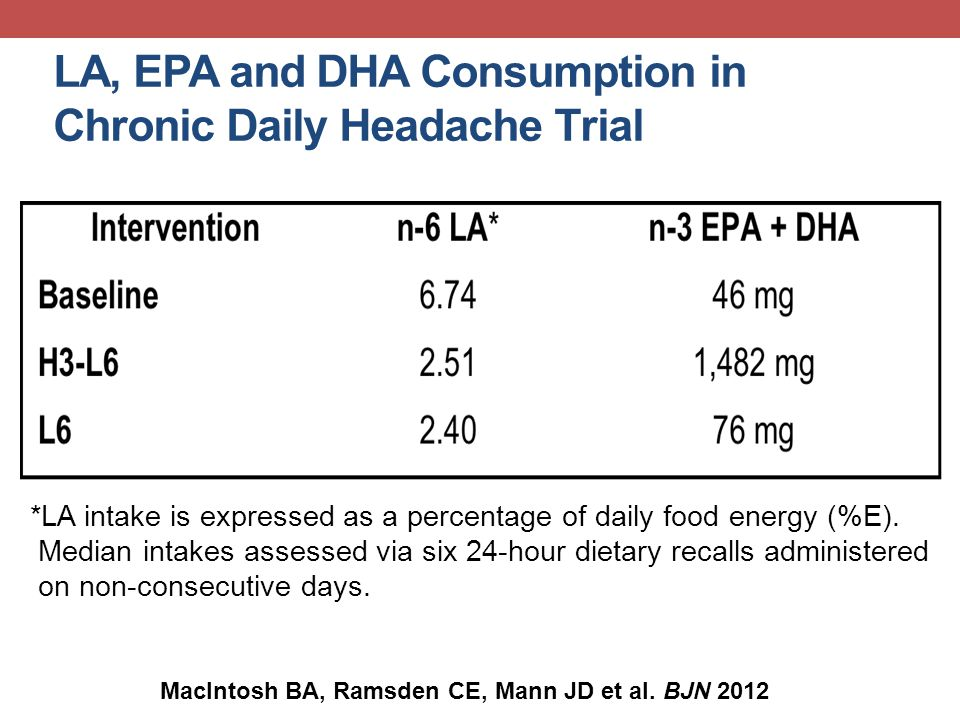 LA, EPA and DHA Consumption in Chronic Daily Headache Trial