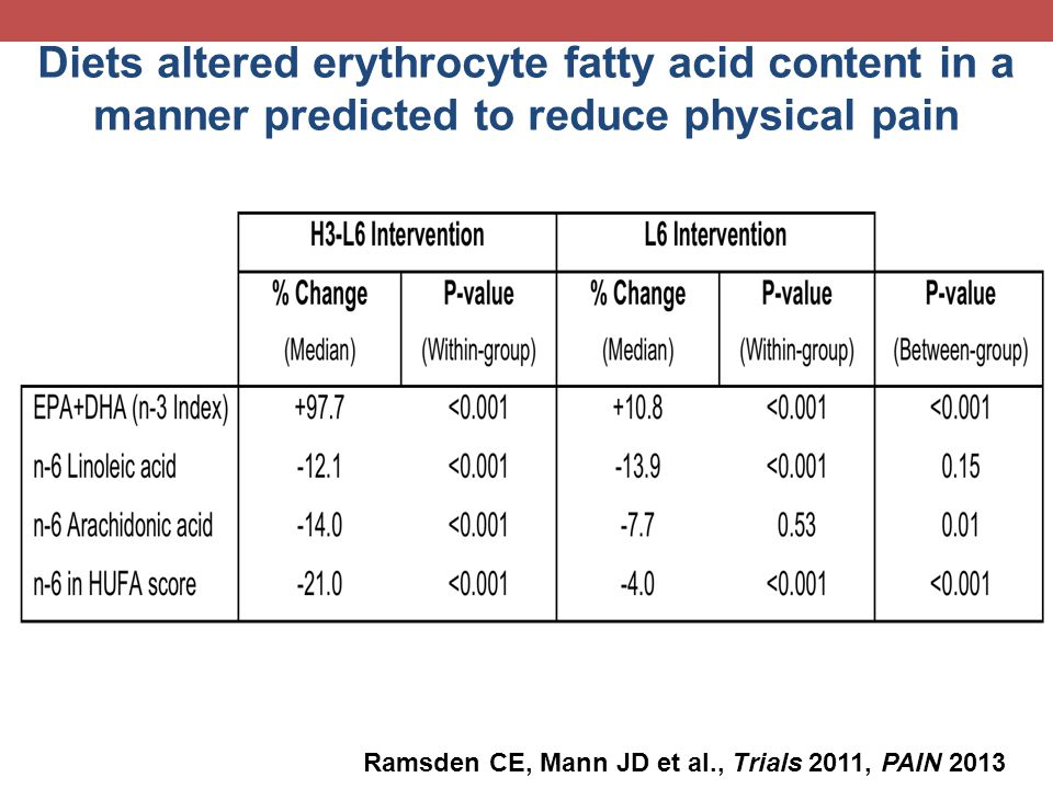Diets altered erythrocyte fatty acid content in a manner predicted to reduce physical pain