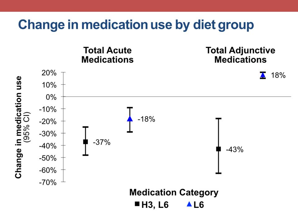 Change in medication use by diet group