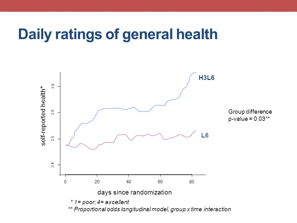 Daily ratings of general health