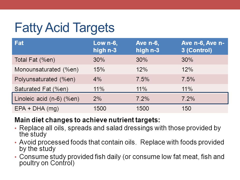 Fatty Acid Targets Main diet changes to achieve nutrient targets: