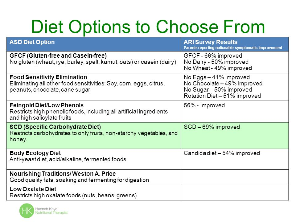 Diet Options to Choose From