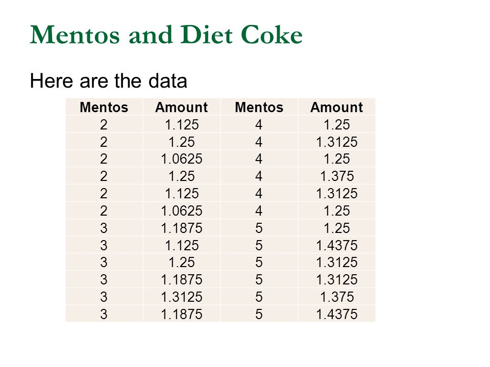 Mentos and Diet Coke Here are the data Mentos Amount 2 1.125 4 1.25