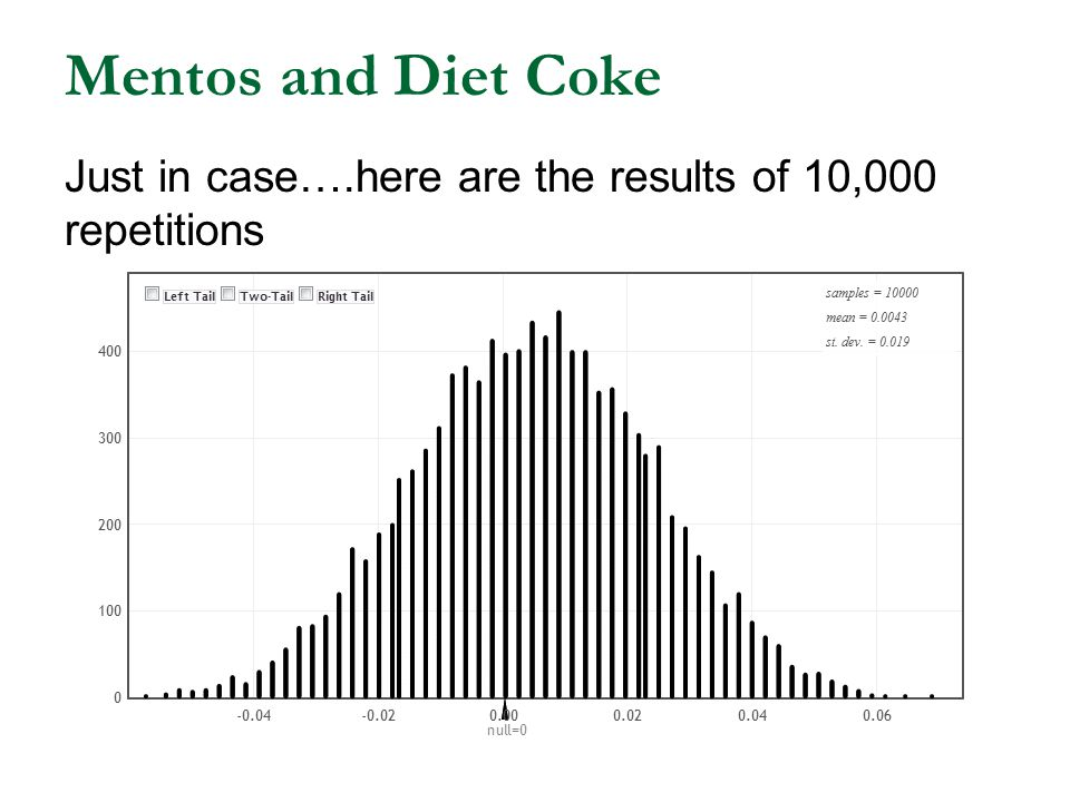 Mentos and Diet Coke Just in case….here are the results of 10,000 repetitions