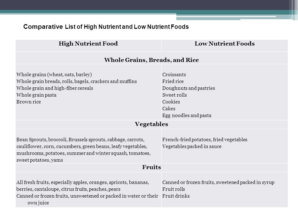 Comparative List of High Nutrient and Low Nutrient Foods