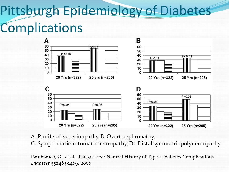 Pittsburgh Epidemiology of Diabetes Complications