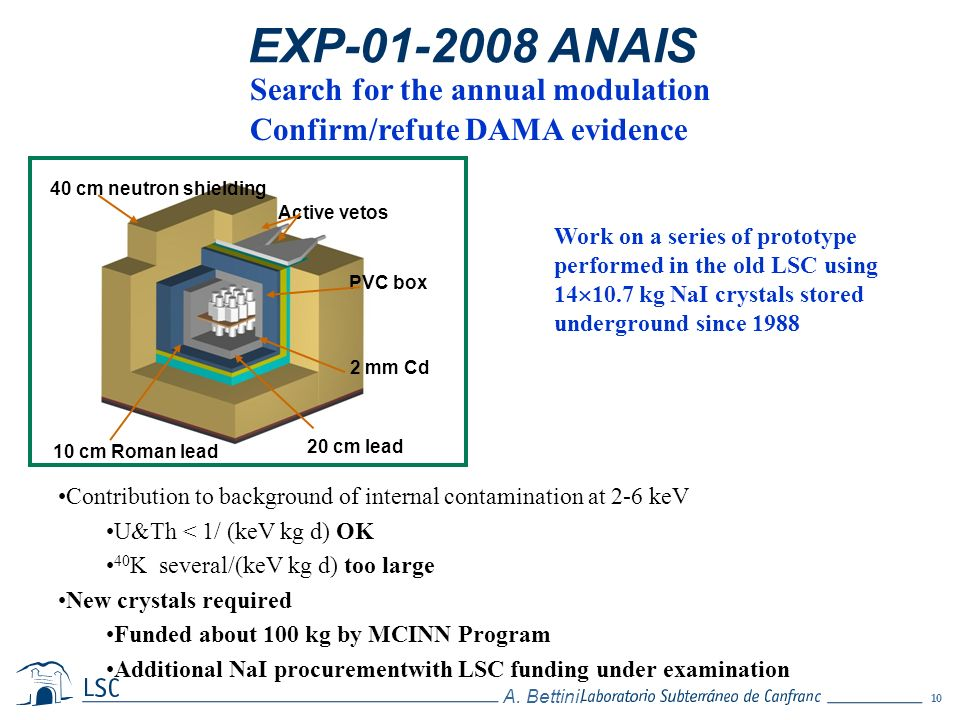 EXP-01-2008 ANAIS Search for the annual modulation