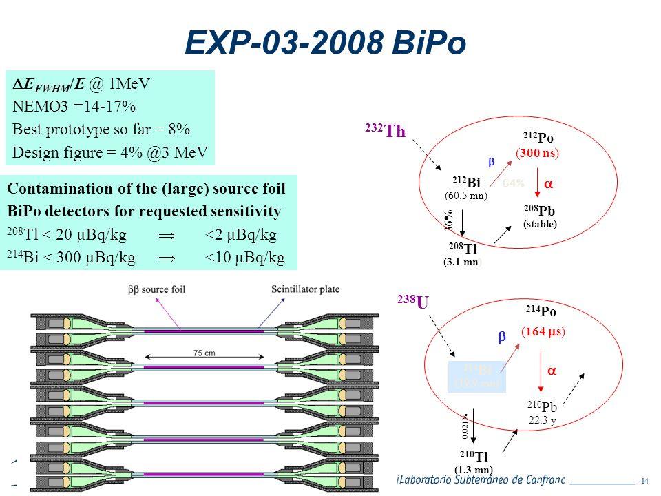 EXP-03-2008 BiPo 232Th 238U EFWHM/E @ 1MeV NEMO3 =14-17%