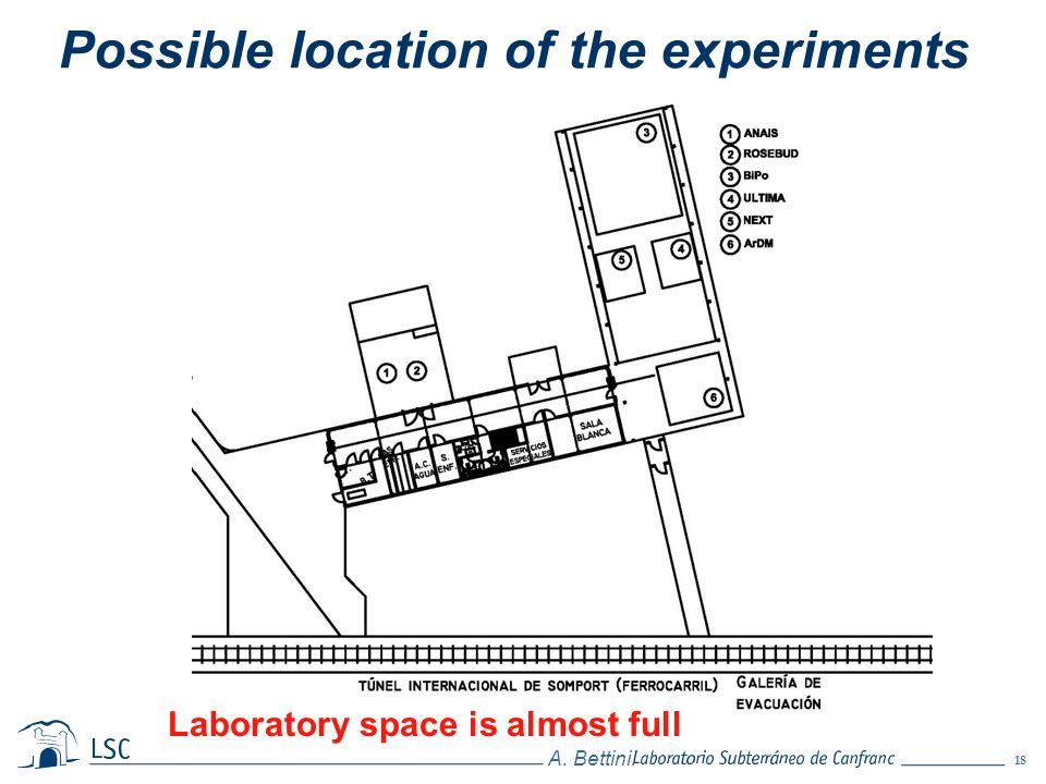 Possible location of the experiments
