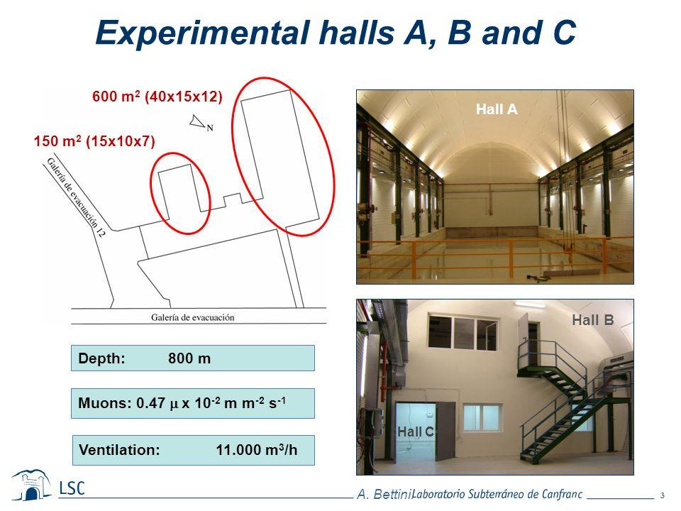 Experimental halls A, B and C