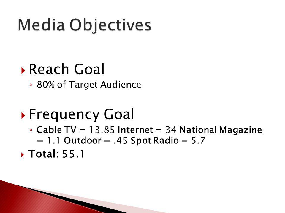 Media Objectives Reach Goal Frequency Goal Total: 55.1