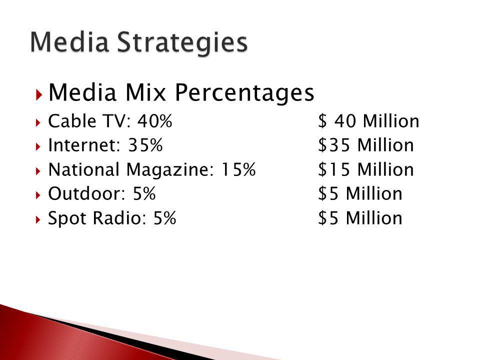 Media Strategies Media Mix Percentages Cable TV: 40% $ 40 Million