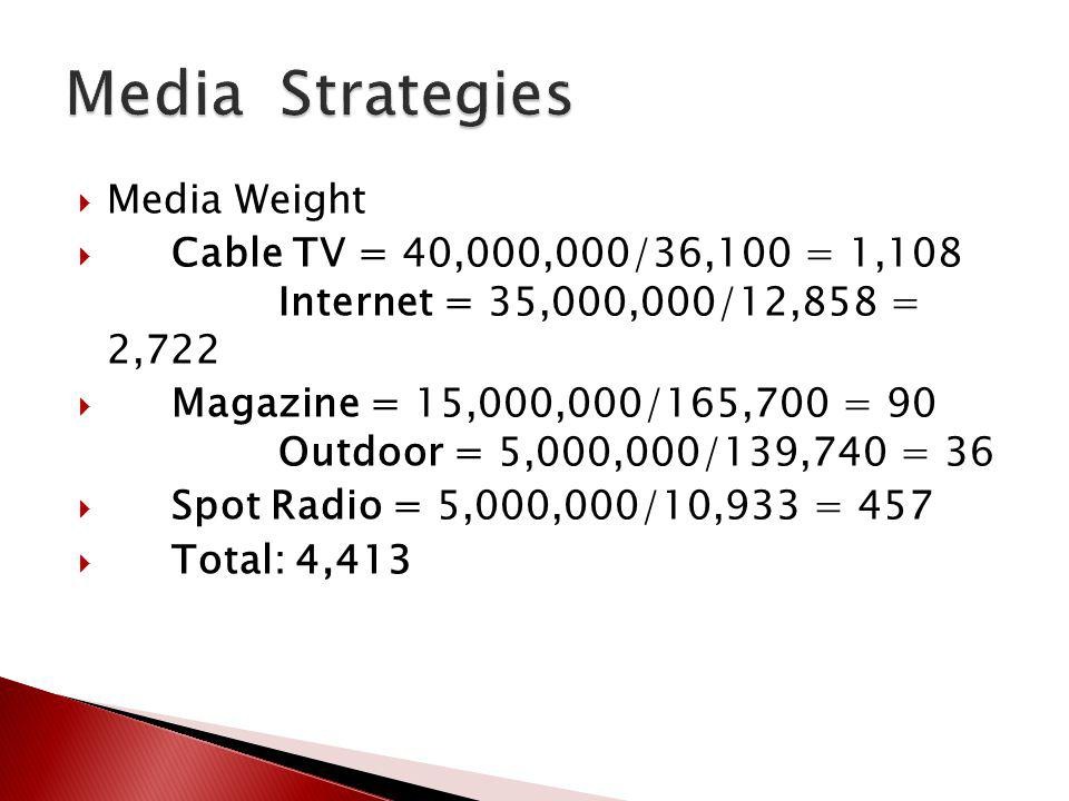 Media Strategies Media Weight
