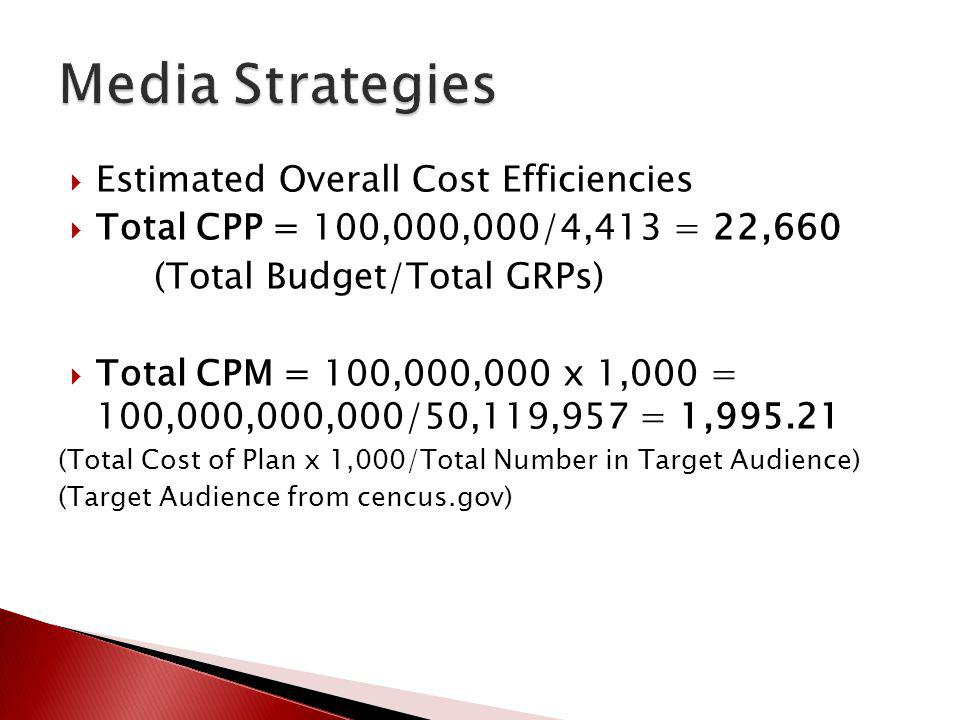 Media Strategies Estimated Overall Cost Efficiencies