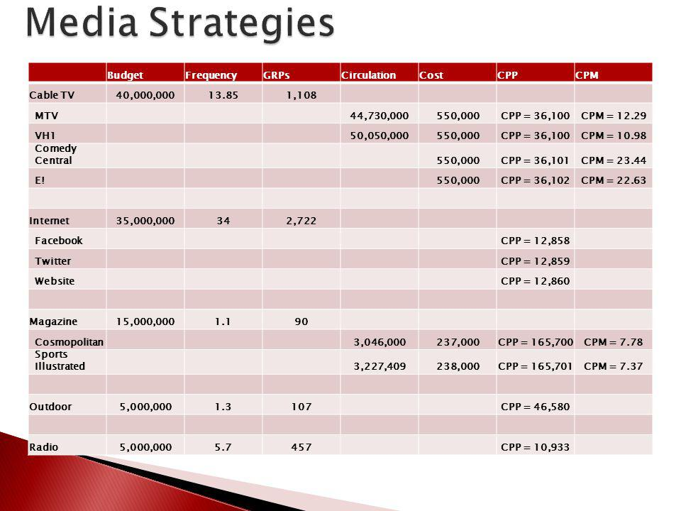 Media Strategies Budget Frequency GRPs Circulation Cost CPP CPM
