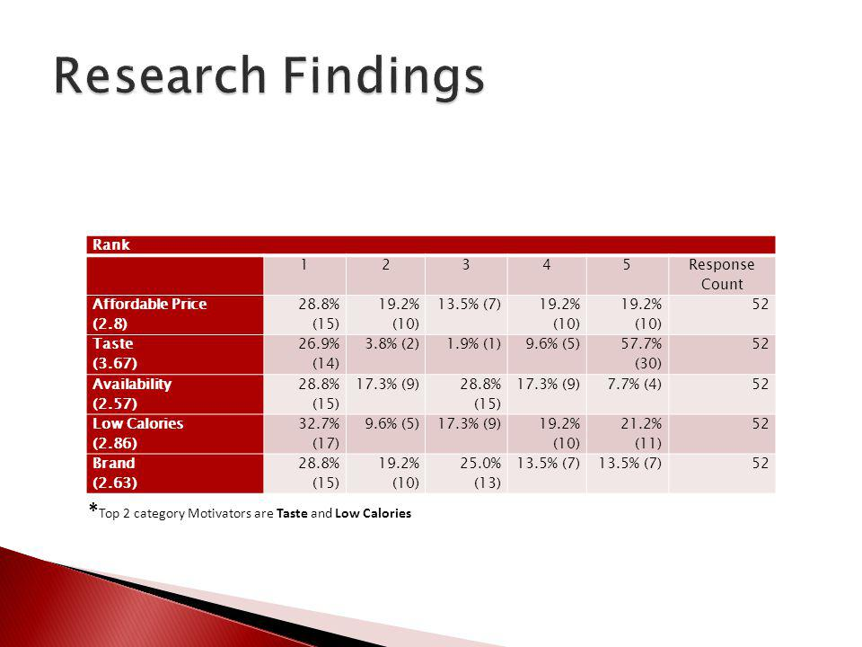 Research Findings Rank. 1. 2. 3. 4. 5. Response Count. Affordable Price. (2.8) 28.8% (15)