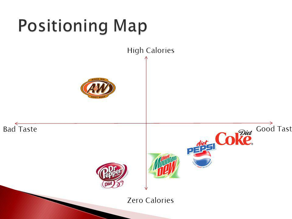 Positioning Map High Calories Bad Taste Good Taste Zero Calories