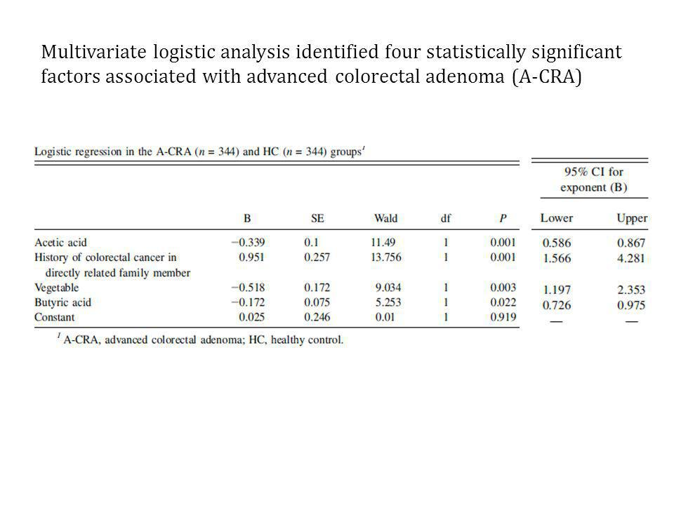 Multivariate logistic analysis identified four statistically significant factors associated with advanced colorectal adenoma (A-CRA)