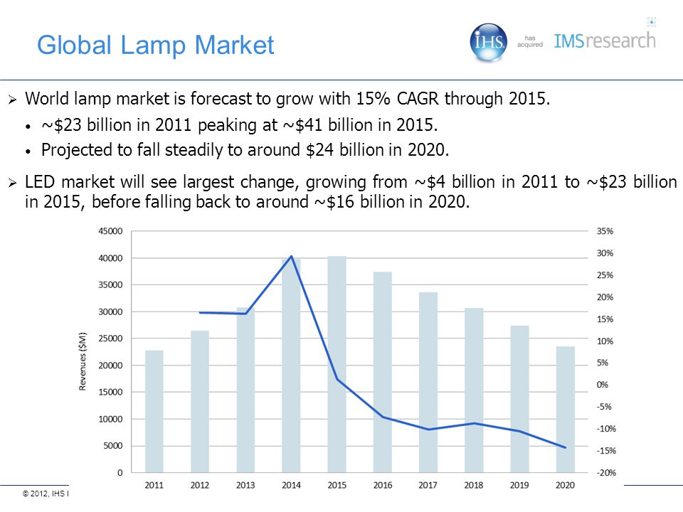 Global Lamp Market World lamp market is forecast to grow with 15% CAGR through ~$23 billion in 2011 peaking at ~$41 billion in