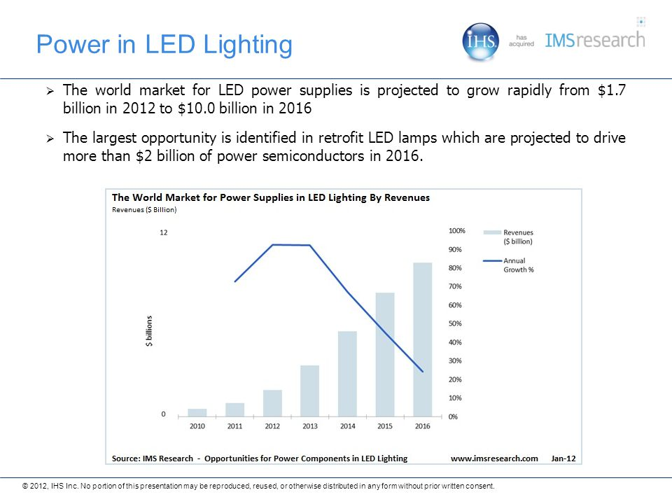 Power in LED Lighting The world market for LED power supplies is projected to grow rapidly from $1.7 billion in 2012 to $10.0 billion in