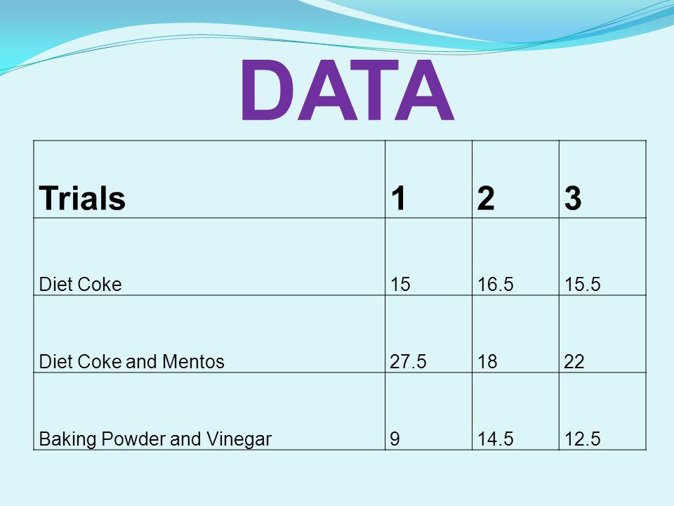 DATA Trials 1 2 3 Diet Coke 15 16.5 15.5 Diet Coke and Mentos 27.5 18
