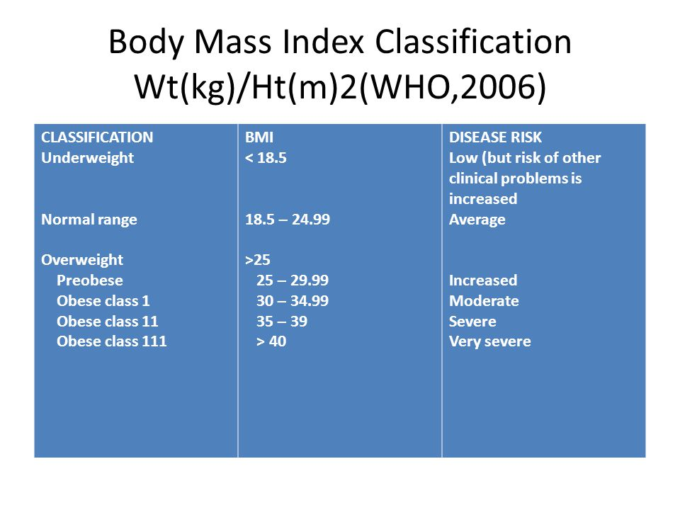 Body Mass Index Classification Wt(kg)/Ht(m)2(WHO,2006)