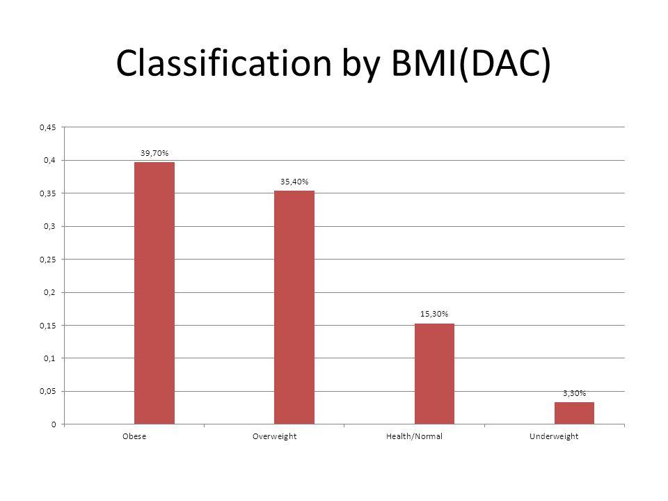 Classification by BMI(DAC)