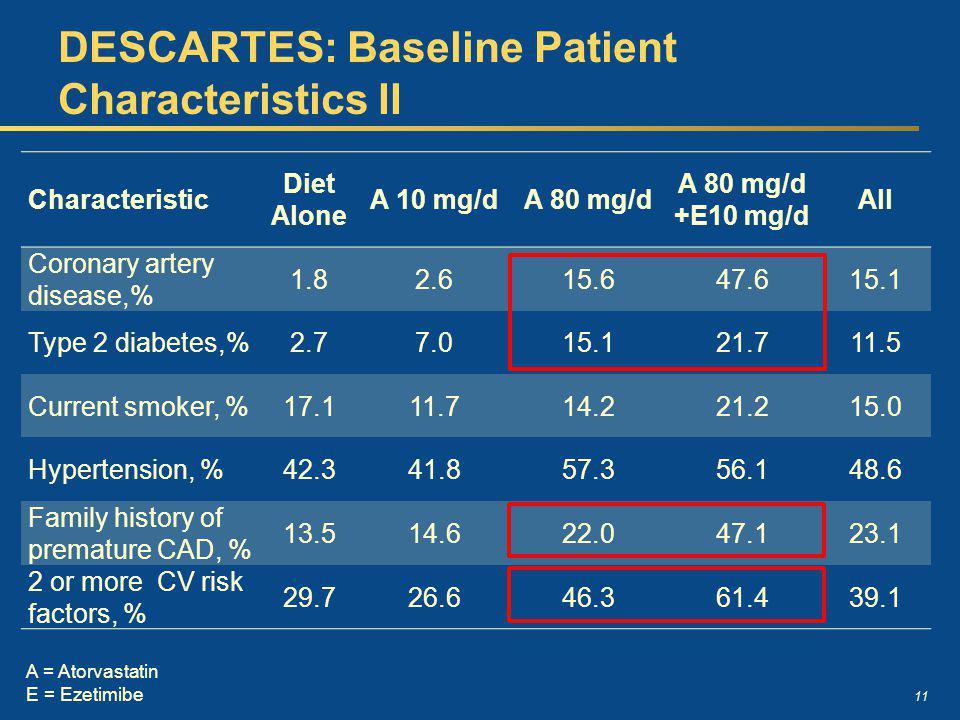 DESCARTES: Baseline Patient Characteristics II