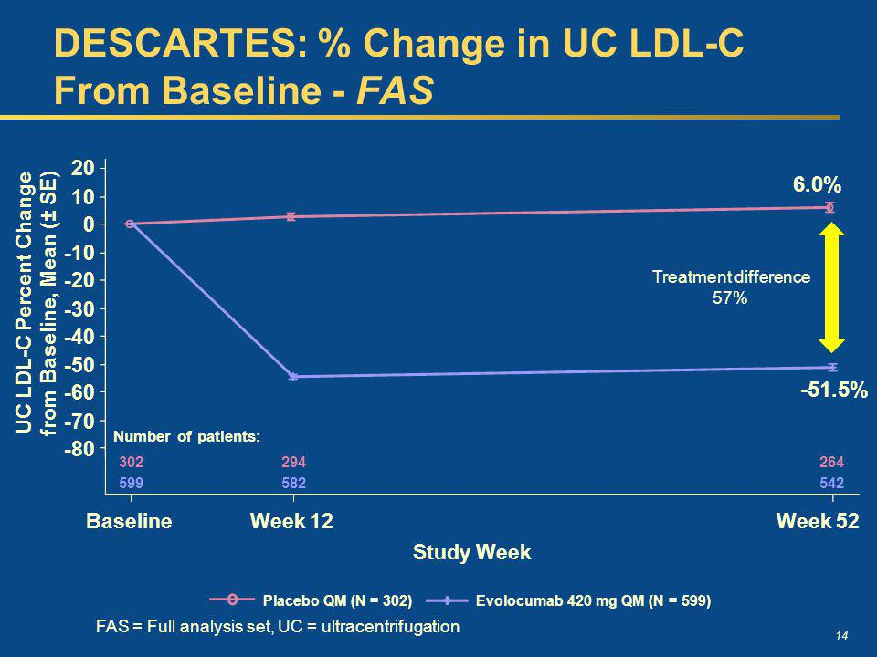 DESCARTES: % Change in UC LDL-C From Baseline - FAS