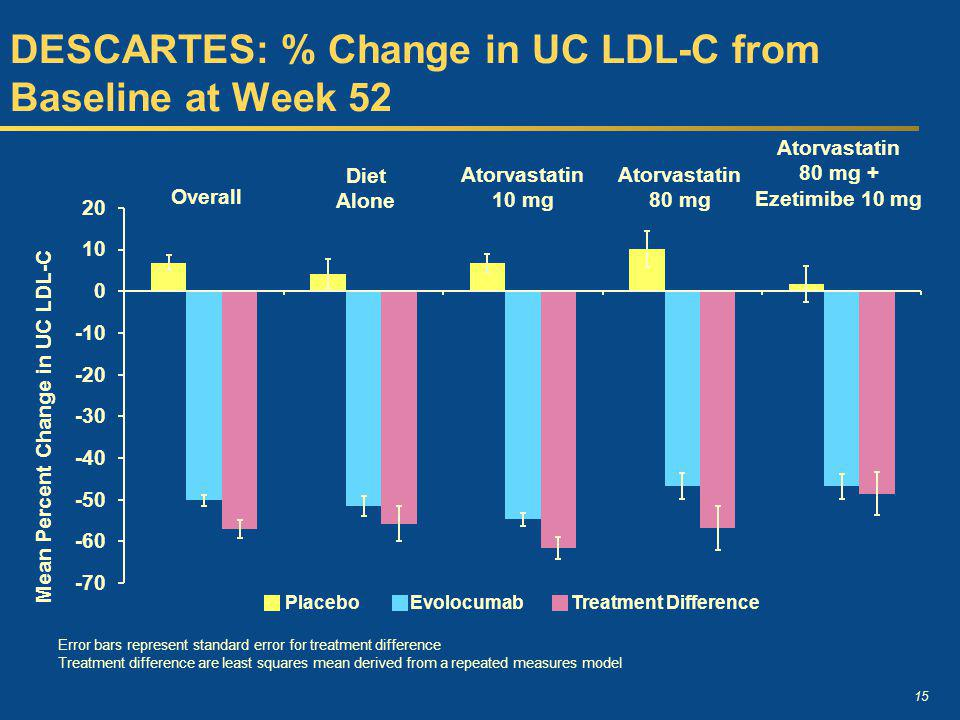 DESCARTES: % Change in UC LDL-C from Baseline at Week 52