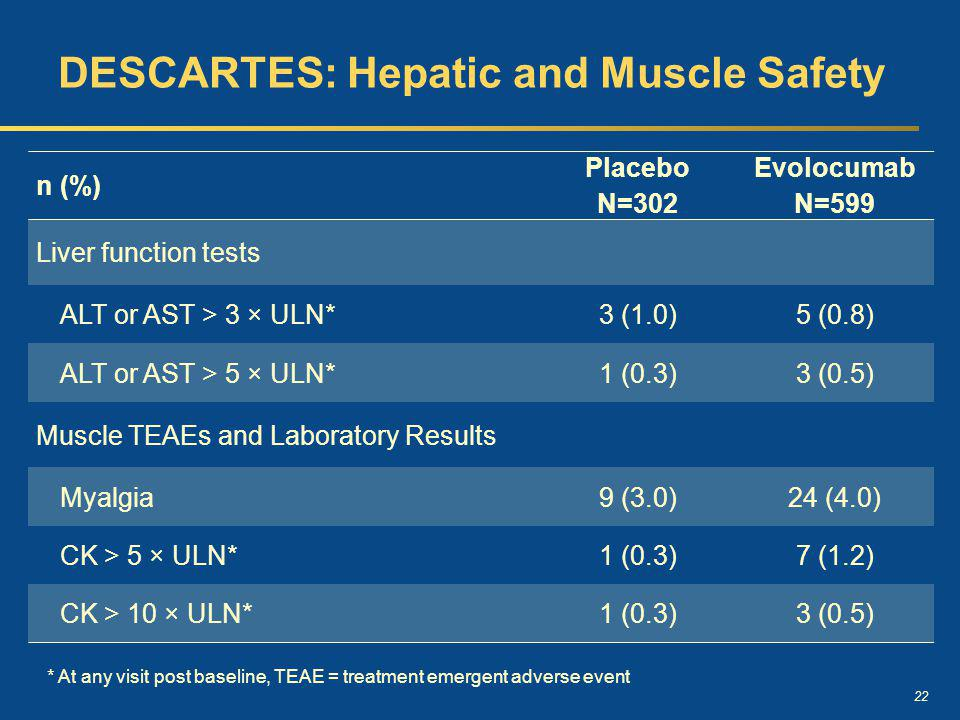 DESCARTES: Hepatic and Muscle Safety