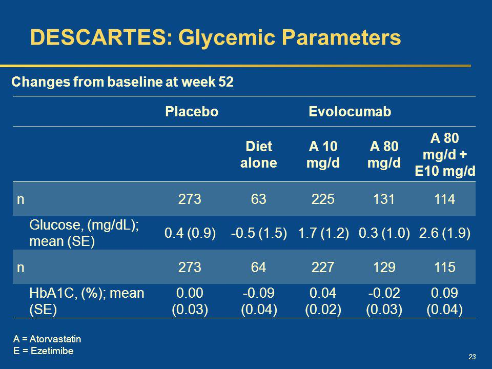 DESCARTES: Glycemic Parameters