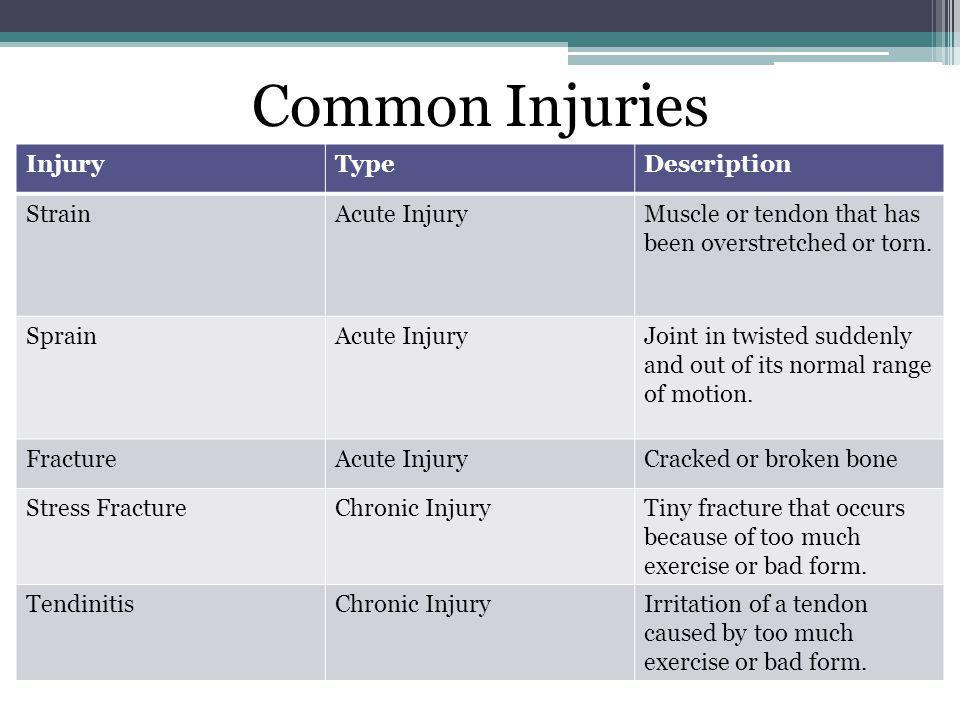 Common Injuries Injury Type Description Strain Acute Injury