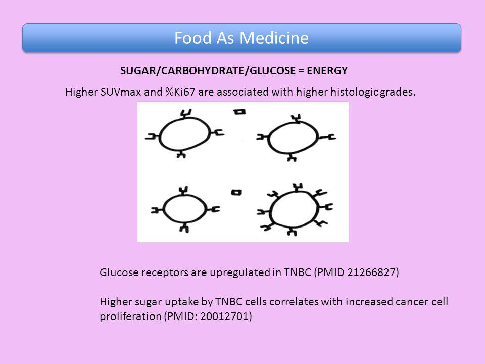 SUGAR/CARBOHYDRATE/GLUCOSE = ENERGY