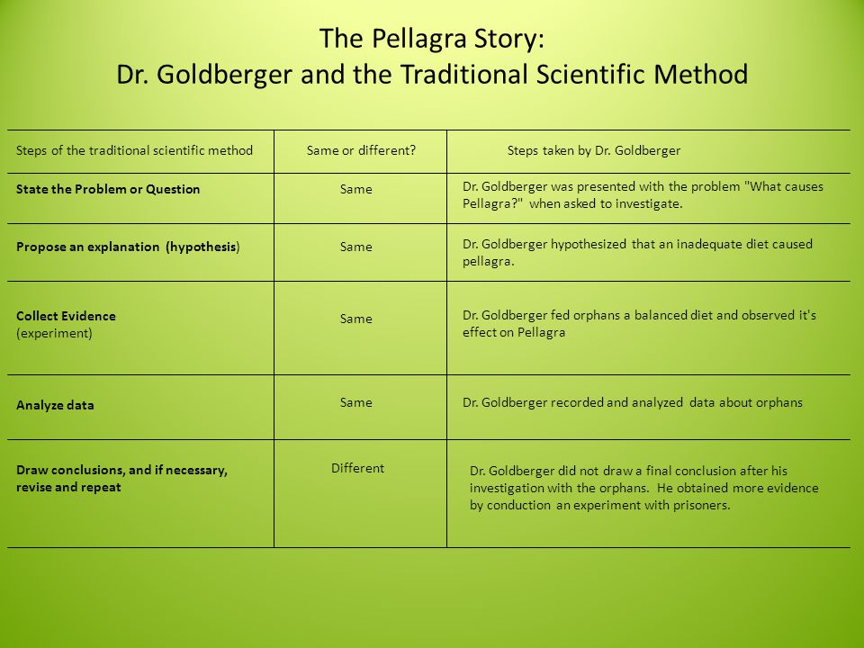 The Pellagra Story: Dr. Goldberger and the Traditional Scientific Method