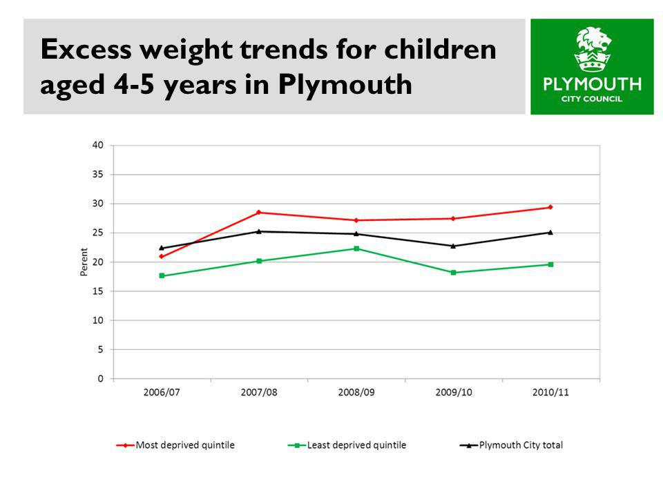 Excess weight trends for children aged 4-5 years in Plymouth