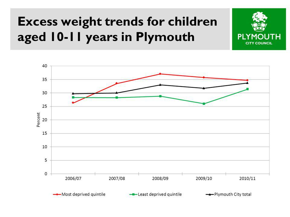 Excess weight trends for children aged 10-11 years in Plymouth