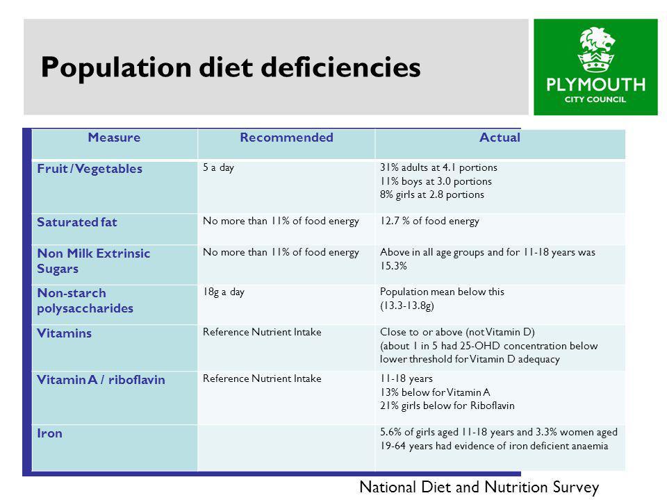Population diet deficiencies