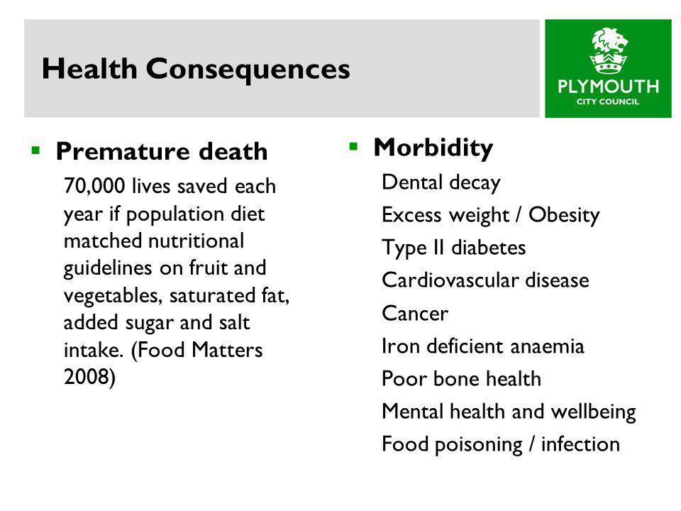 Health Consequences Morbidity Premature death Dental decay