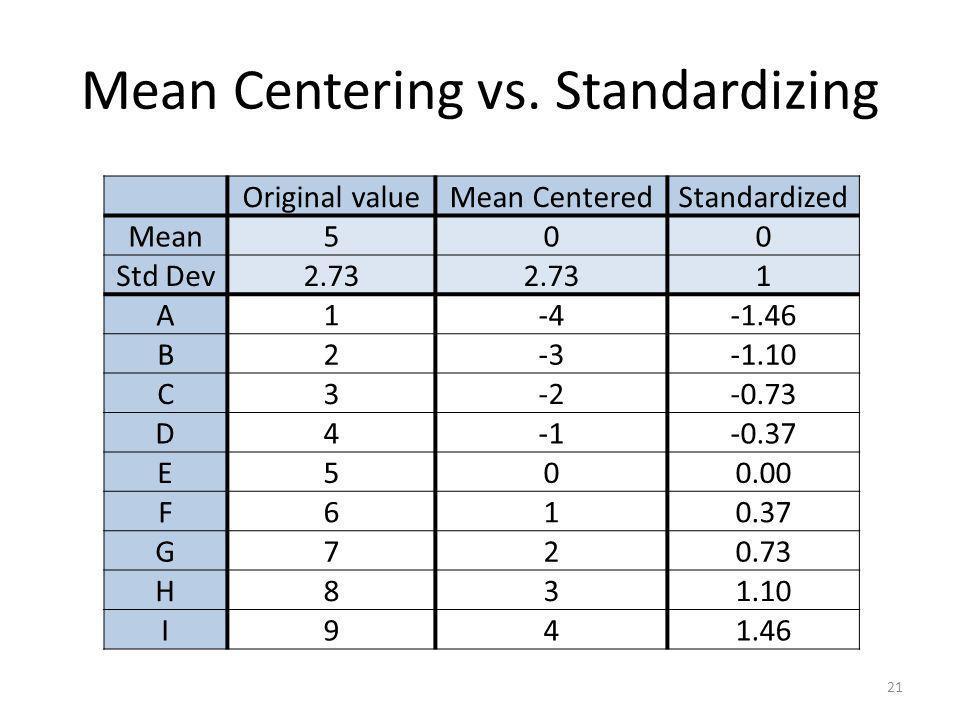 Mean Centering vs. Standardizing