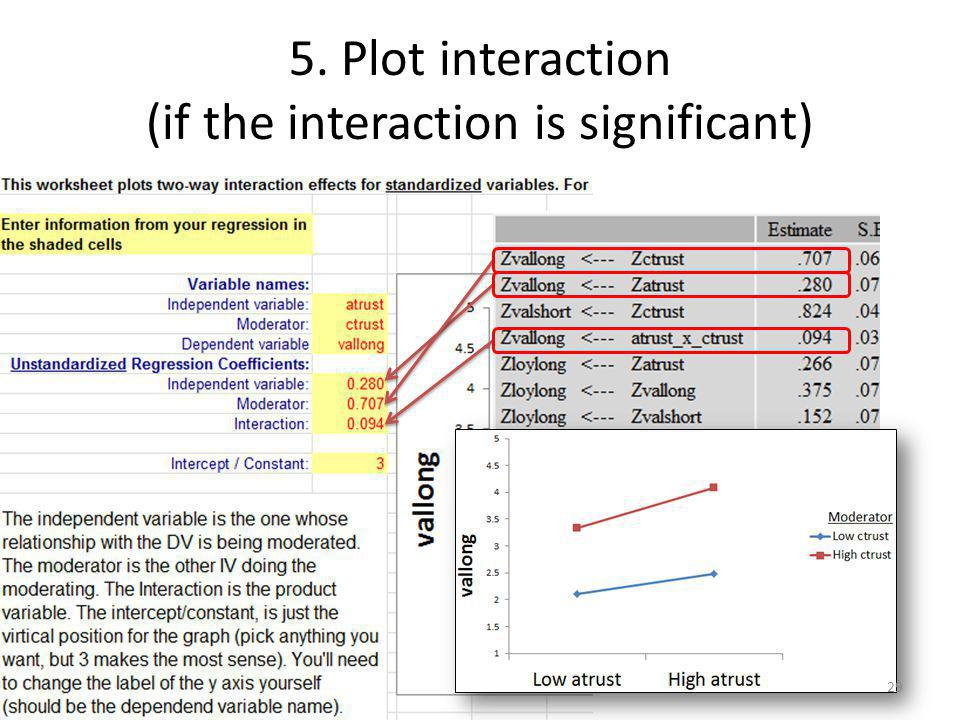 5. Plot interaction (if the interaction is significant)