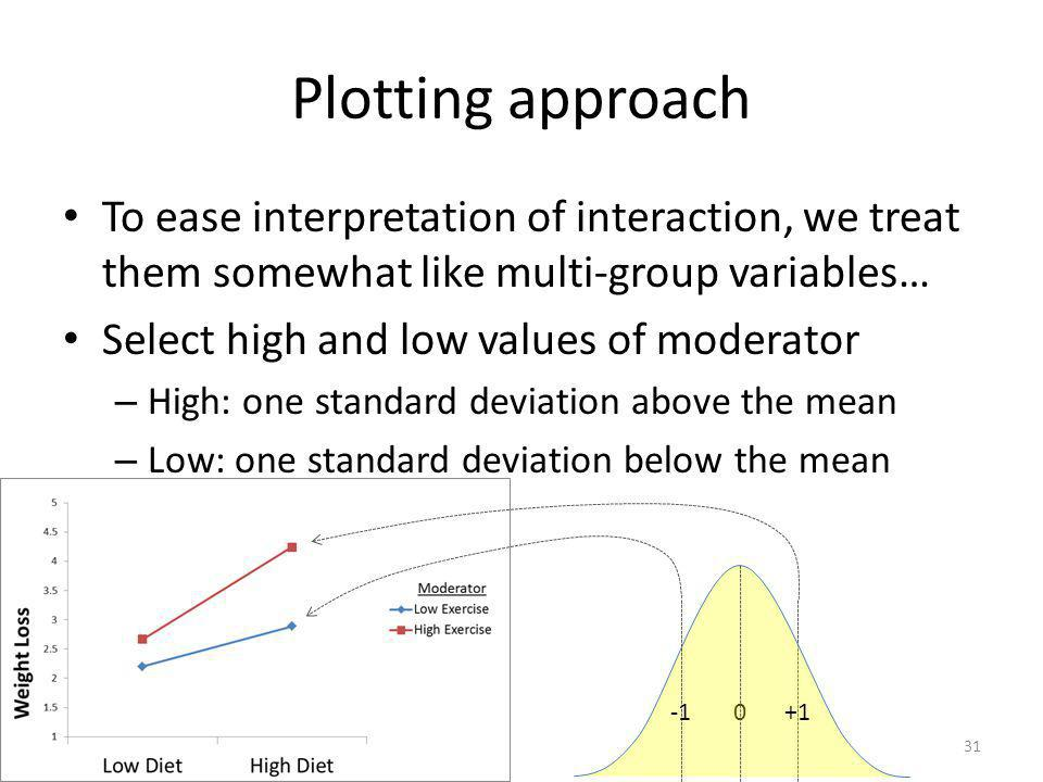 Plotting approach To ease interpretation of interaction, we treat them somewhat like multi-group variables…