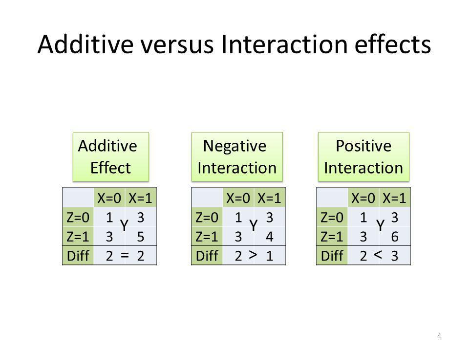 Additive versus Interaction effects