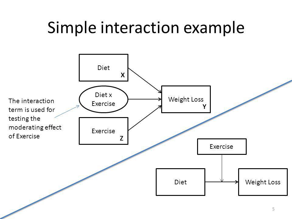 Simple interaction example